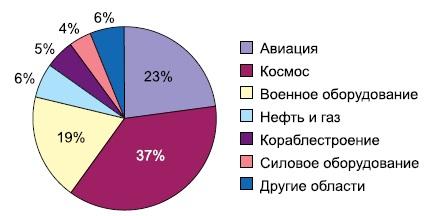 Основные сферы применения разъемов Sunkye