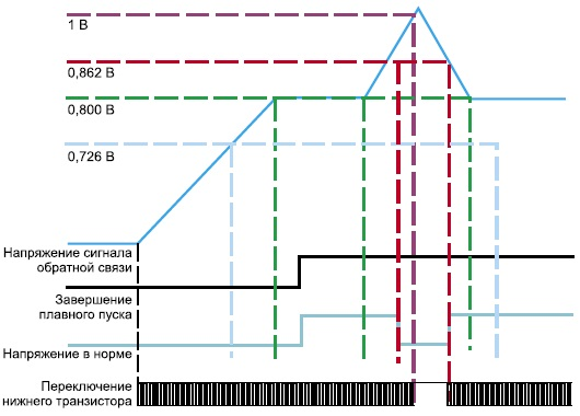 Диаграммы управления и состояния сигналов при «мягком пуске»
