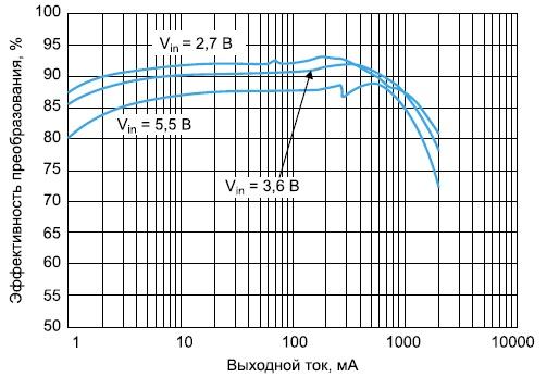 Эффективность преобразования конвертеров на базе NCP6334