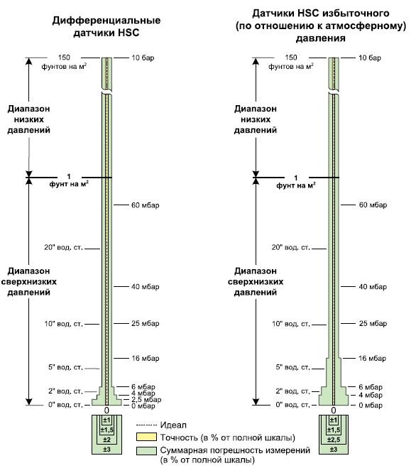 Диаграммы TEB и точности длядатчиков HSC