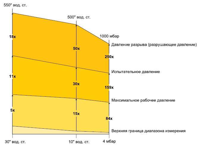 Различные типы предельных давлений длядатчиков HSC