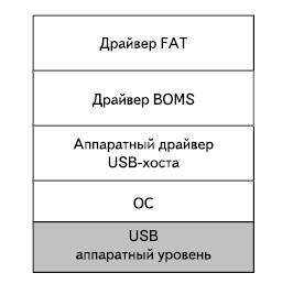 Структура драйверов