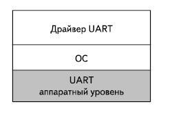Структура драйверов для работы с интерфейсом UART