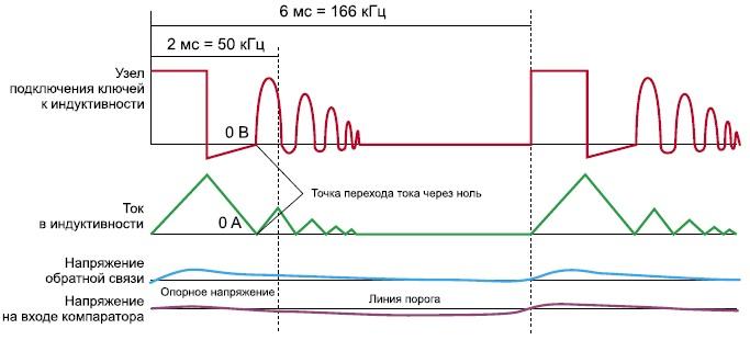 Диаграммы сигналов в точке подключения ключей к дросселю