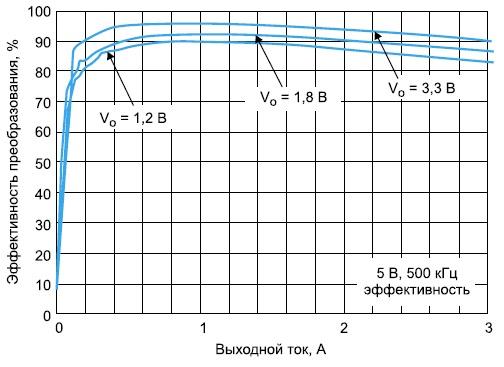 Эффективность преобразователя для разных выходных напряжений  и при токах нагрузки