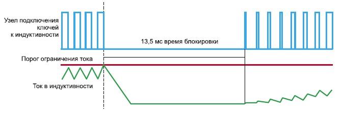 Диаграммы блокировки сигналов управления выходными транзисторами