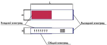 Рис. 1. а) Пьезотрансформатор типа Розена с продольно-поперечной поляризацией (стрелками указано направление поляризации)