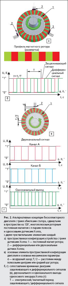 Альтернативные концепции бесколлекторного двигателя