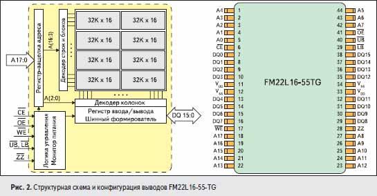 Структурная схема и конфигурация выводов FM22L16-55-TG