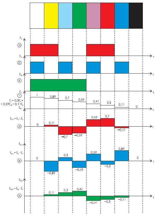 Испытательные сигналы вертикальных цветных полос