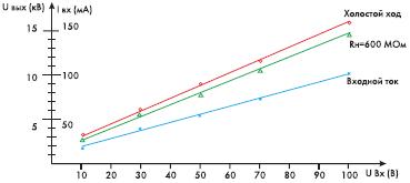 Рис. 3. Зависимость выходного напряжения и входного тока в режиме холостого хода от входного напряжения