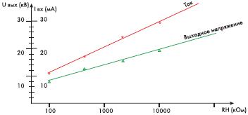 Рис. 4. Зависимость напряжения на выходе и входного тока от величины нагрузки (входное напряжение 30 В, частота 66 кГц)