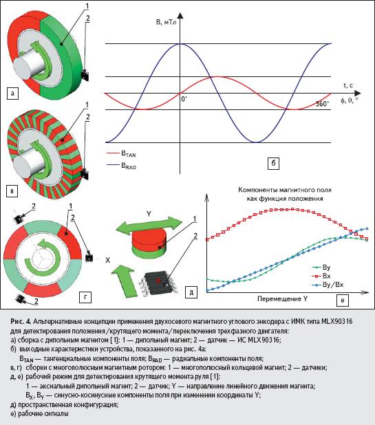 Альтернативные концепции применения двухосевого магнитного углового энкодера с ИМК типа MLX90316 для детектирования положения/крутящего момента/переключения трехфазного двигателя