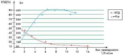 Рис. 5. Зависимость КПД и коэффициента трансформации от входной проводимости