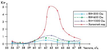Рис. 7. Зависимость коэффициента трансформации от частоты