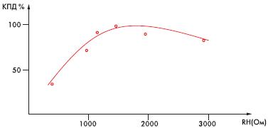 Рис. 8. Зависимость КПД от сопротивления нагрузки