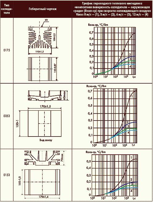 Таблица 1. Тепловые свойства охладителей