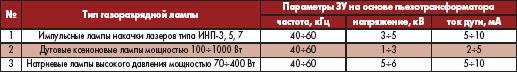 Таблица 1. Параметры ЗУ на основе пьезотрансформатора для поджига газоразрядных ламп