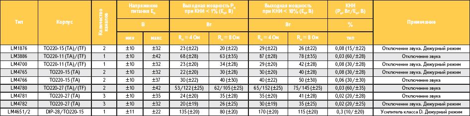 Таблица 1. Основные параметры интегральных усилителей мощности звуковой частоты семейства Overture