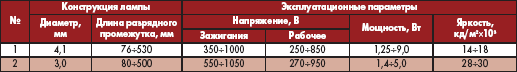 Таблица 2. Зарубежные лампы с холодным катодом