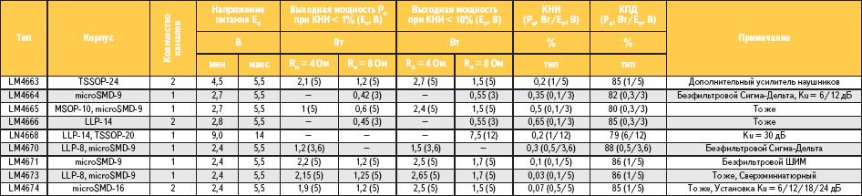 Таблица 2. Основные параметры интегральных усилителей мощности класса D семейства Boomer