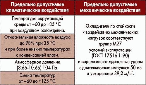 Таблица 2. Условия эксплуатации охладителей