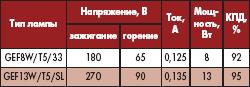 Таблица 3. Основные параметры ламп типа Т-5 с ЭПРА на основе пьезотрансформатора