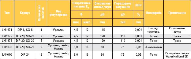 Таблица 3. Основные параметры ИМС — электронных регуляторов для аудиоустройств