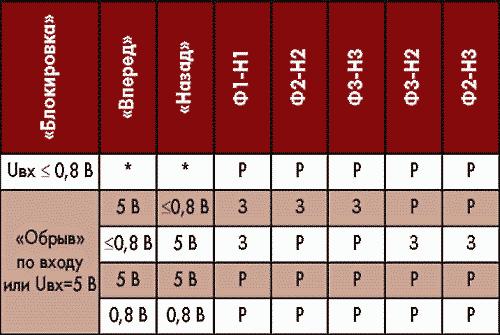 Таблица 4. Состояния устройства управления