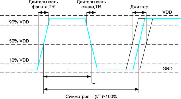 Параметры тактового сигнала