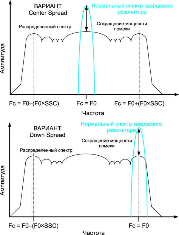 Спектр выходного сигнала SSO-генератора KXO 56
