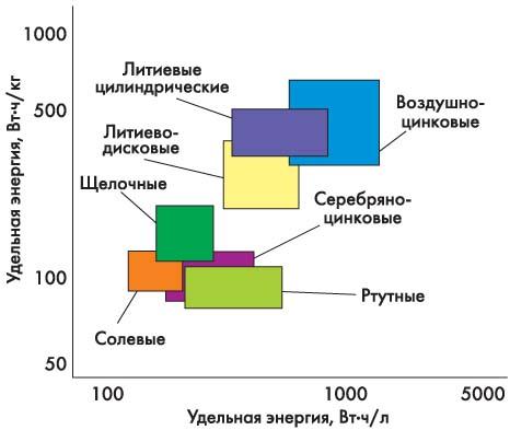 Сравнительные характеристики ХИТ по удельной емкости
