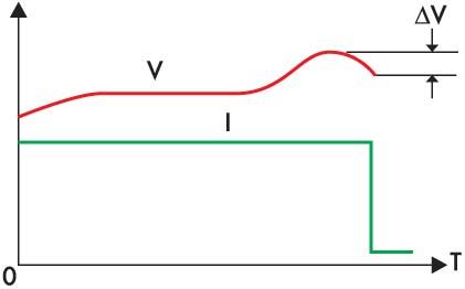 Изменение тока и напряжения в процессе заряда NiCd аккумуляторов