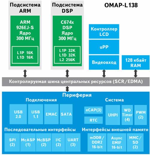 Функциональная схема процессора OMAP-L138