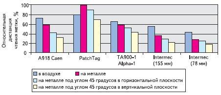 Рис. 10. Относительная дальность чтения различных меток EPC Gen2 настольным ридером Samsys