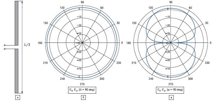 Рис. 11. Элементарный полуволновой диполь (а) и его диаграмма направленности в горизонтальной (б) и вертикальной (в) плоскостях