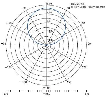 Рис. 12. Диаграмма направленности антенны метки в горизонтальной плоскости