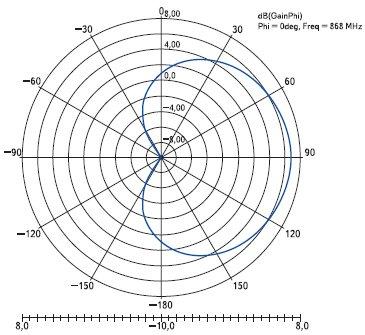 Рис. 13. Диаграмма направленности антенны метки в вертикальной плоскости