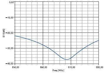 Рис. 14. Согласование антенны метки с входным импедансом интегральной схемы ASIC Philips Ucode 1.19 (ISO 18000-6)