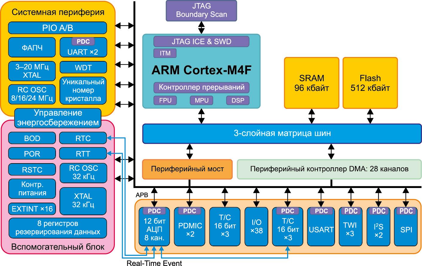 Блок-схема микроконтроллера SAMG53