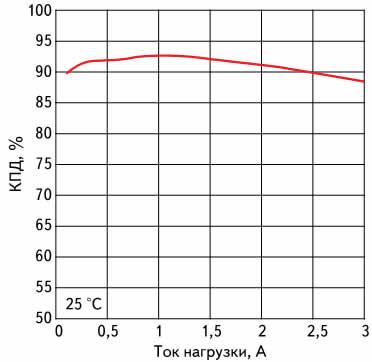 Зависимость КПД модуля питания LMZ12003 от тока нагрузки при входном напряжении 12 В и выходном напряжении 5 В