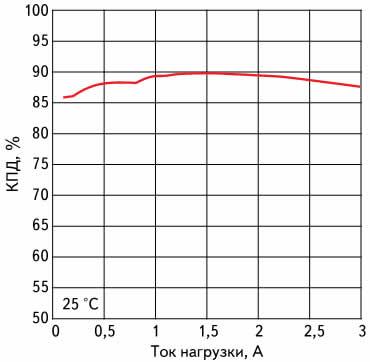 Зависимость КПД модуля питания LMZ14203 от тока нагрузки при входном напряжении 24 В и выходном напряжении 5 В