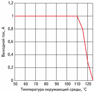 Зависимость максимального выходного тока модуля питания LMZ14201 от температуры окружающей среды