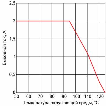 Зависимость максимального выходного тока модуля питания LMZ14202 от температуры окружающей среды