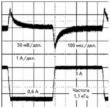 Переходная характеристика модуля питания LMZ14203