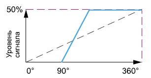 Программирование нулевой точки