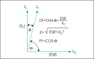 Фазовое соотношение между током и напряжением в конденсаторе