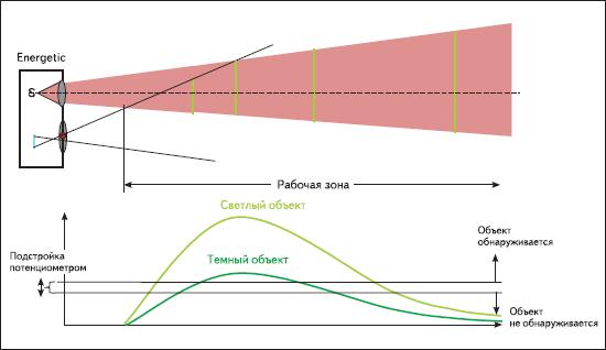 Принцип работы фотоэлектрического датчика с отражением от объекта