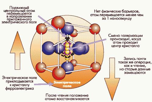 Рис. 1. Физическая основа ферроэлектрической памяти