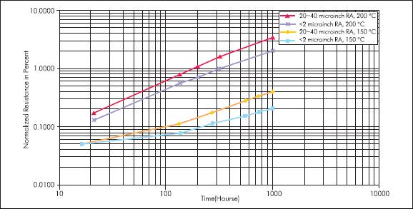 Изменение сопротивления резистора (в % от времени). Данные нормированы для резистивного слоя с удельным сопротивлением 50 Ом/квадрат